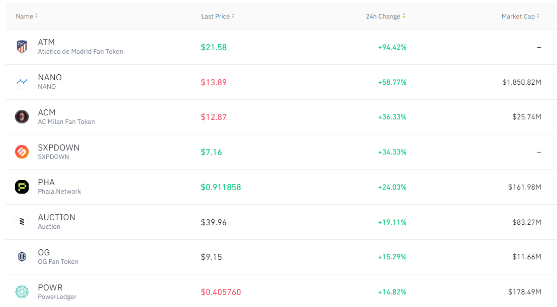 crypto gainers